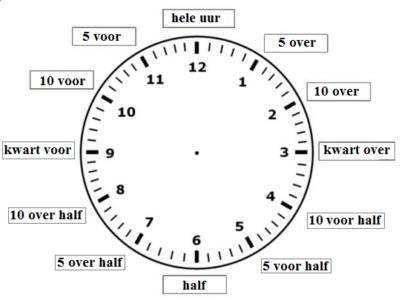 zegar_gramatyka_nauka_niderlandzkiego_lekcja_holenderskiego